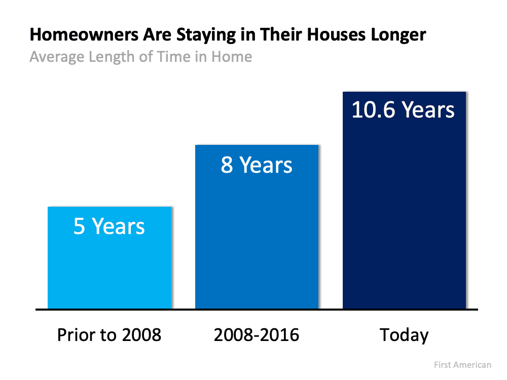 Boston-area Homeowners are staying in their houses longer