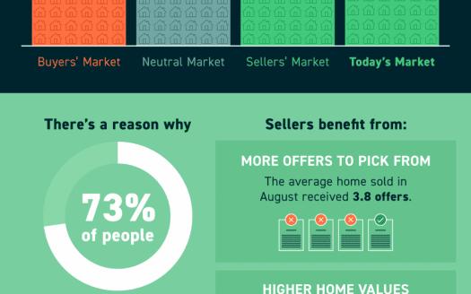 still a sellers market