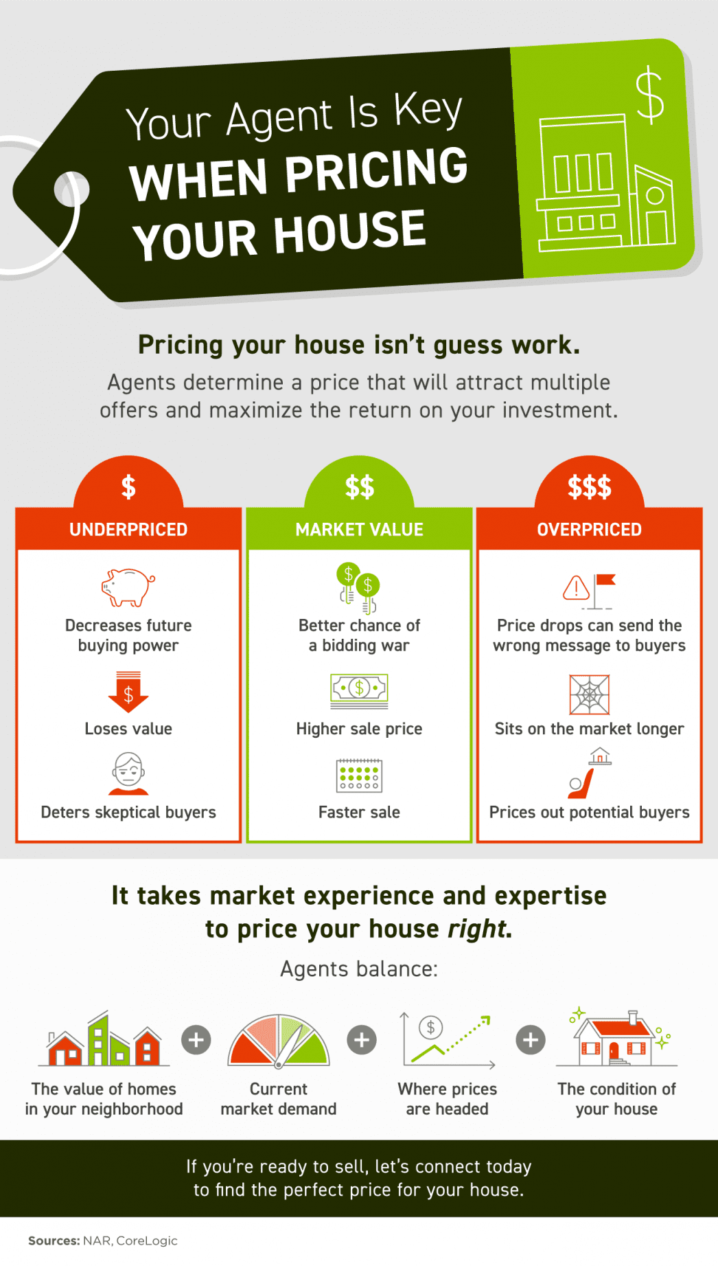 your real estate agent is key when pricing your house