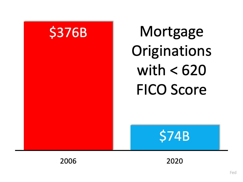 mortgage originations with <620 FICO score