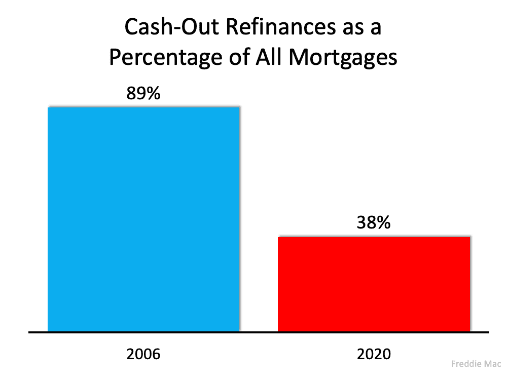 cash out refinances as a percentage of all mortgages