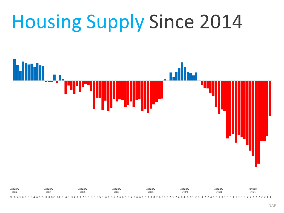 housing supply since 2014
